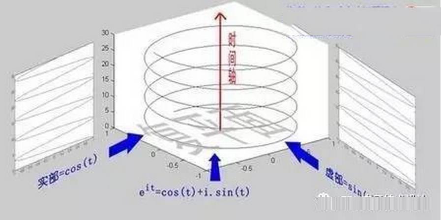 傅里叶分析之掐死教程