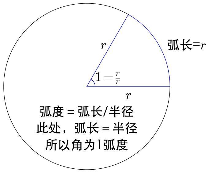 为什么会有弧度制?
