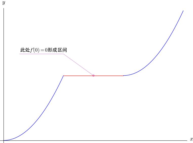 导数大于0还是大于等于0,单调递增?