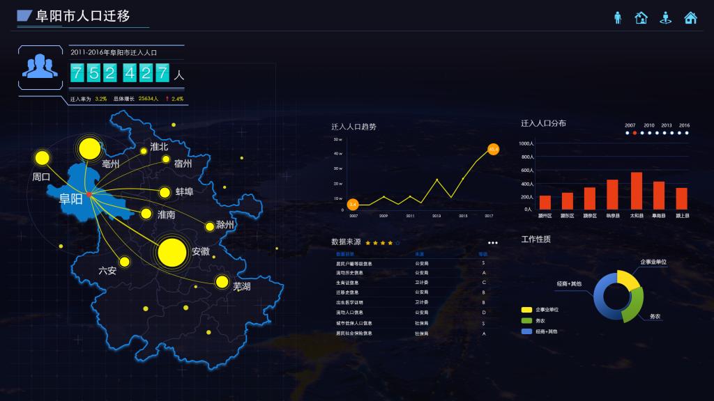 数据可视化界面欣赏之阜阳市流动人口