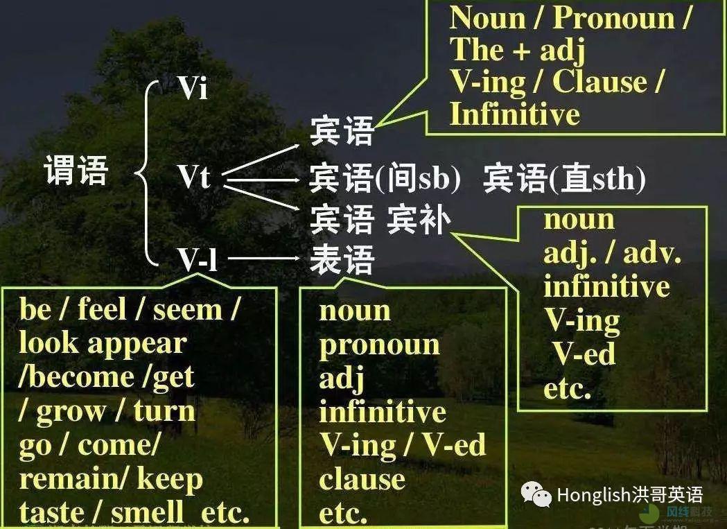 英语句子成分分析